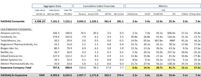 NASDAQ - Excluding Expensive Cohort
