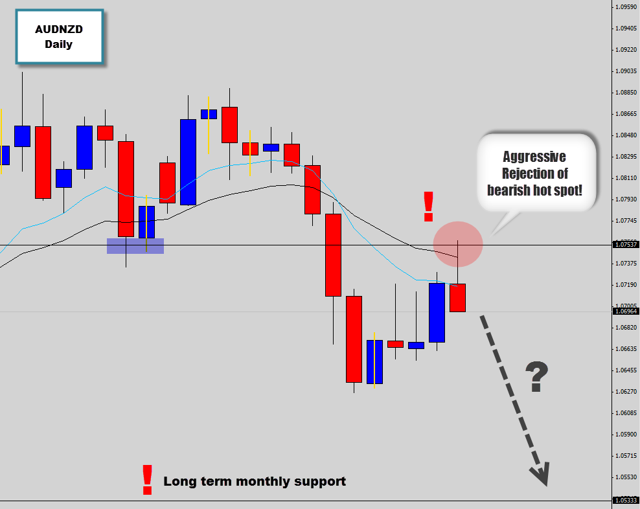 AUDNZD perfect swing trade