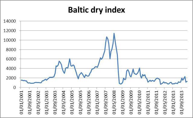 Baltic_Dry_Index