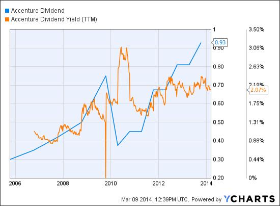 ACN Dividend Chart