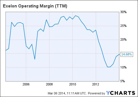 EXC Operating Margin (NYSE:<a href='http://seekingalpha.com/symbol/TTM' title='Tata Motors Limited'>TTM</a>) Chart