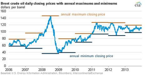 Oil Price Range