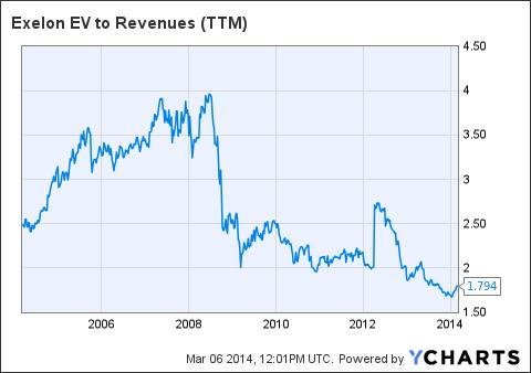 EXC EV to Revenues (<a href='http://seekingalpha.com/symbol/TTM' title='Tata Motors Limited'>TTM</a>) Chart