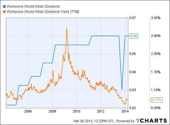 WWW Dividend Chart