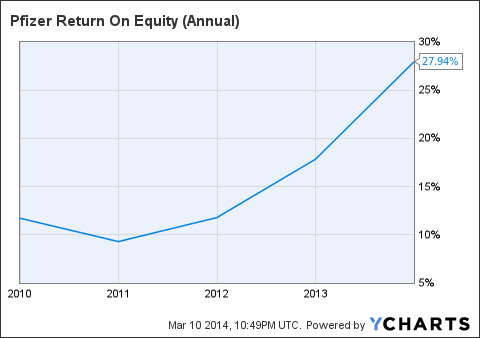 PFE Return On Equity (Annual) Chart