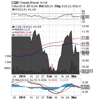 https://staticseekingalpha.a.ssl.fastly.net/uploads/2014/3/10/saupload_cqb_chart1.png