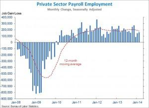 payrollEmployment big 300x217 The S&P 500, The Jobs Numbers and the Russian Annex