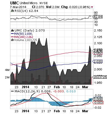https://staticseekingalpha.a.ssl.fastly.net/uploads/2014/3/10/saupload_umc_chart.png
