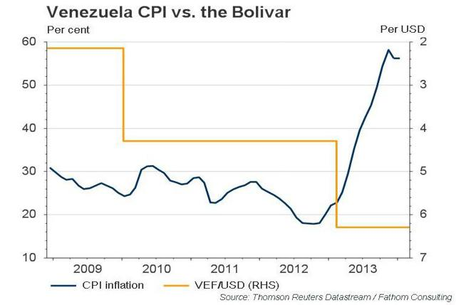 Venezuela CPI vs. The Bolivar