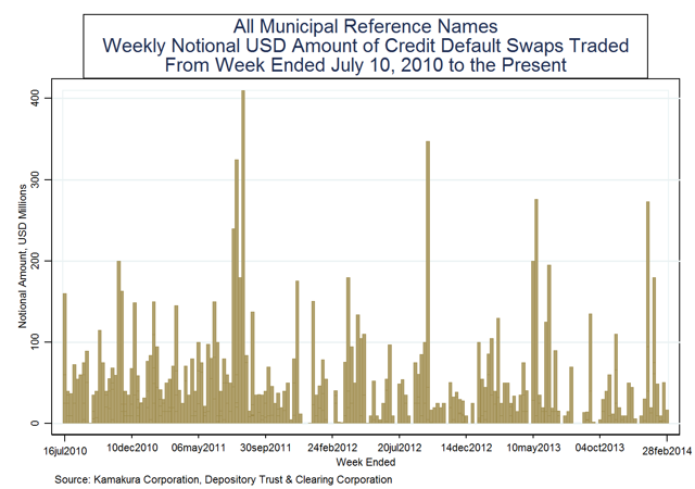 Weekly notional principal traded in credit default swap market last week on all muni reference names: $0.00