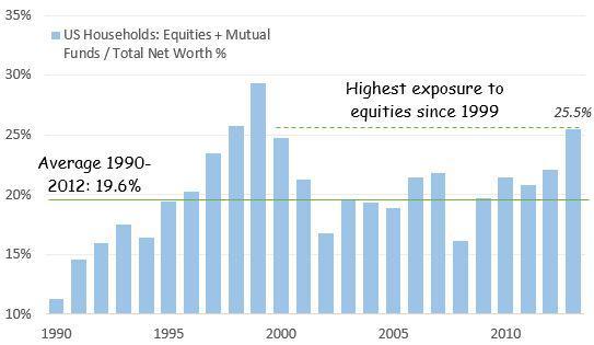 Household net worth % in equities