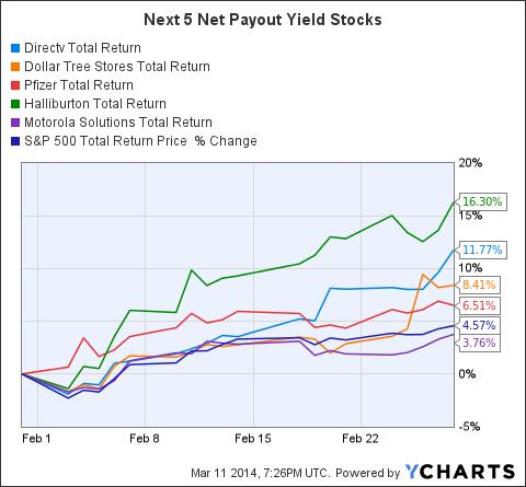 DTV Total Return Price Chart