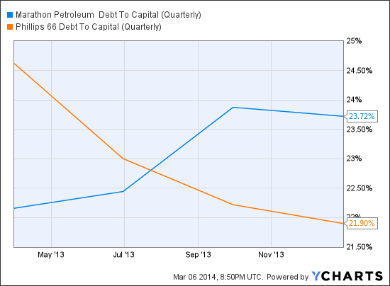 MPC Debt To Capital (Quarterly) Chart