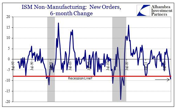 ABOOK Mar 2014 ISM NMI New Orders Pace 6-mo