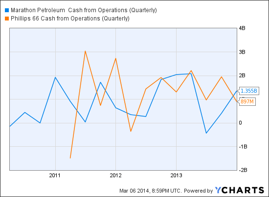 MPC Cash from Operations (Quarterly) Chart