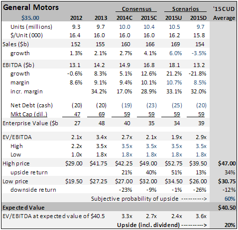 GM: Consensus, Upside and Downside Valuation Scenarios