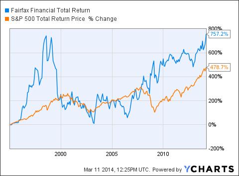 FFH Total Return Price Chart