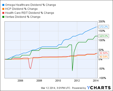 OHI Dividend Chart