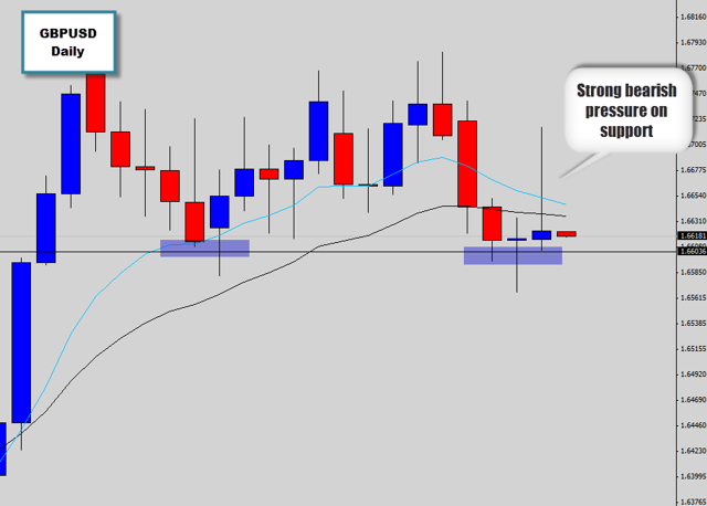 gbpusd rejection candle on support