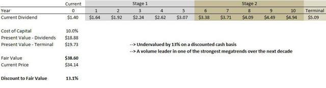 Potash Corporation DCF Value