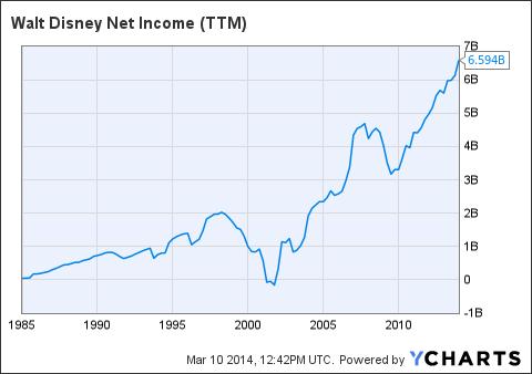DIS Net Income Chart