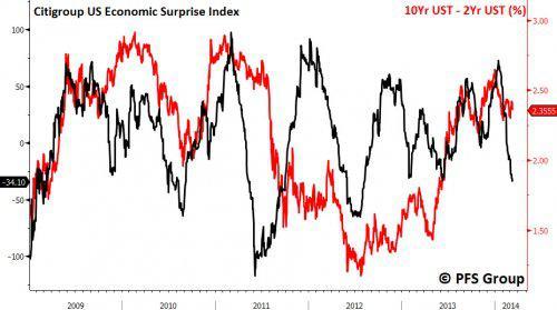 citigroup u.s. economic surprise index