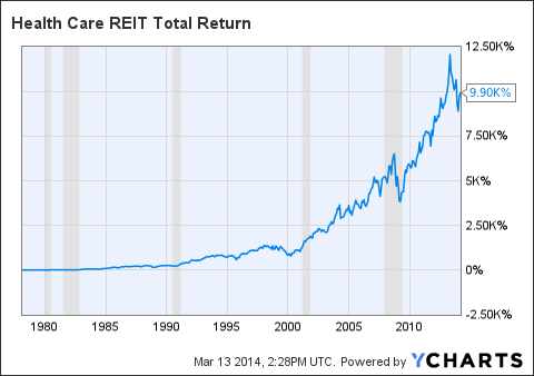 HCN Total Return Price Chart