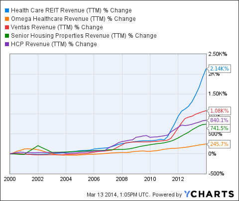 HCN Revenue (<a href=
