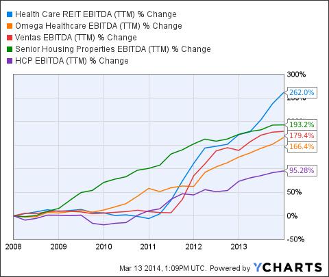 HCN EBITDA Chart