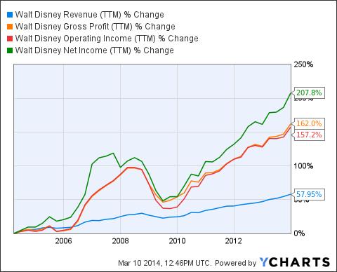 DIS Revenue Chart