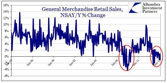 ABOOK Mar 2014 Retail Food Sales Genl Merch