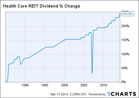 HCN Dividend Chart
