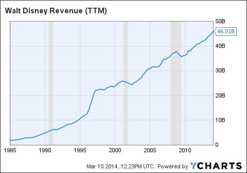 DIS Revenue (<a href=