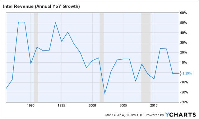 INTC Revenue (Annual YoY Growth) Chart