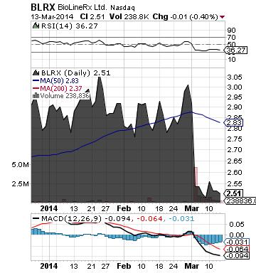 https://staticseekingalpha.a.ssl.fastly.net/uploads/2014/3/14/saupload_blrx_chart3.png