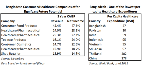 Bangladesh-Consumer-Healthcare-Companies-offer