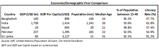 Econimic Demographic-Peer-Comparsion