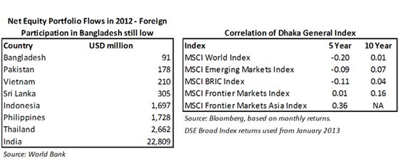 Net-Equity-Portfolio-Flows-in-2012-Foreign-Participation-in-Bangladesh-still-low