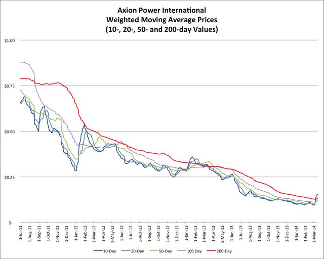 3.15.14 AXPW Price