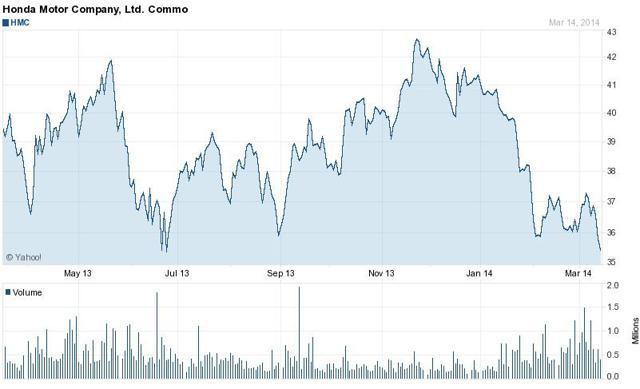 Honda stock has had a rough start to 2014.