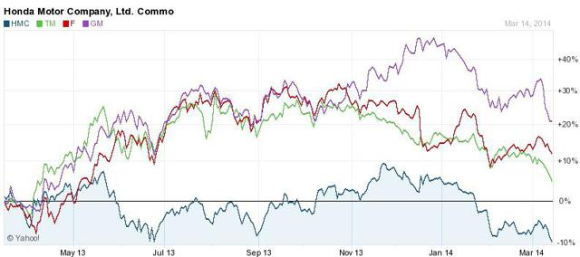 Honda, Toyota, GM, and Ford stock performance in the past year