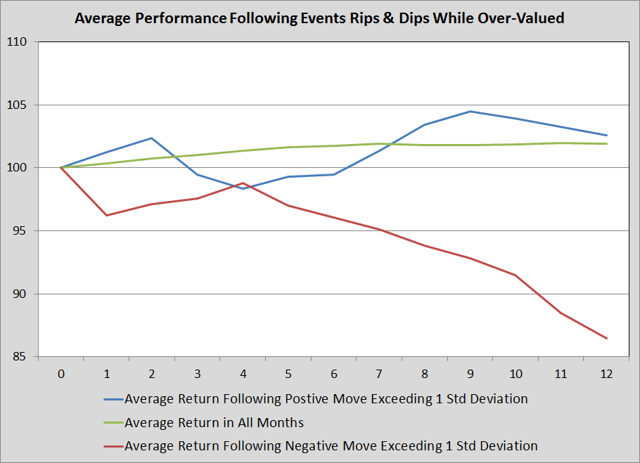 Average Performance Following Rips and Dips While Over-Valued
