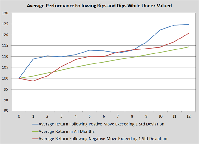 Average Performance Following Rips and Dips while Under-valued