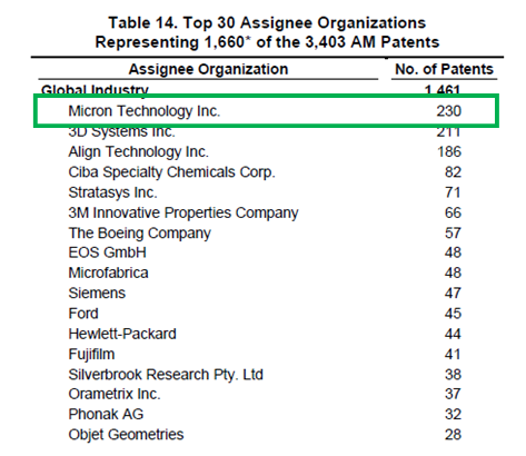 Top 30 Assignee Organisations of AM Patents