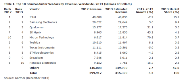 Top 10 Seiconductor Vendors by revenue 2013