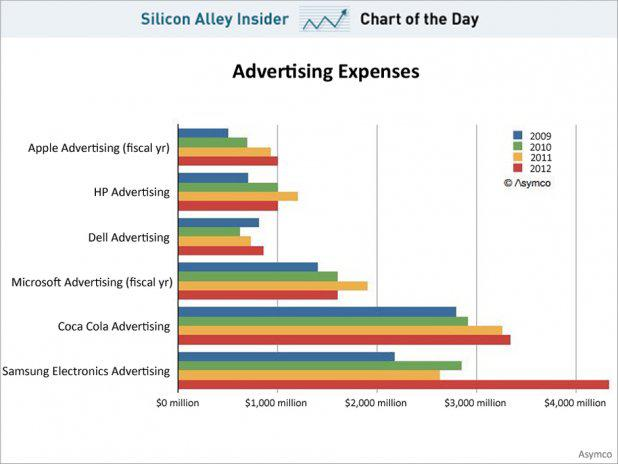 Chart of the day shows advertising spending by apple, samsung, microsoft, dell and coca cola, april 2013