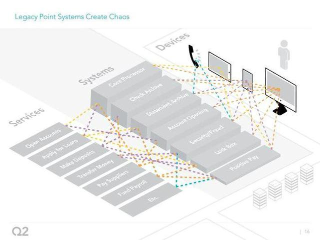 Legacy systems currently employed by many RCFIs
