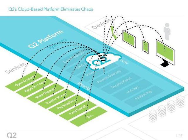 Q2 SaaS platform diagram