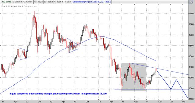 gold descending triangle