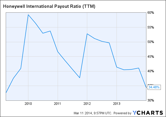 HON Payout Ratio (<a href='http://seekingalpha.com/symbol/TTM' title='Tata Motors Limited'>TTM</a>) Chart